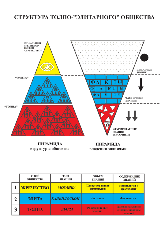 """Рис. 1. Схема устройства толпо- """"элитарного """" общества.  Это выстраивание финансовых схем, позволяющих изымать в пользу..."""