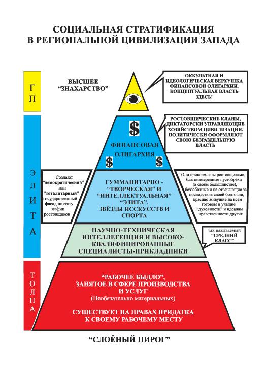 Социальная стратификация общества.