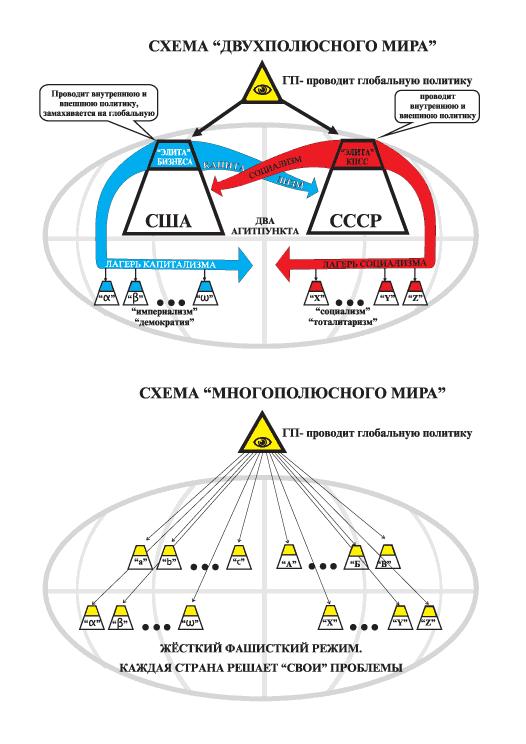 Схема двухполюсного мира