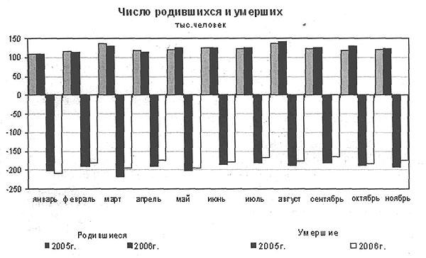 Число родившихся и умерших