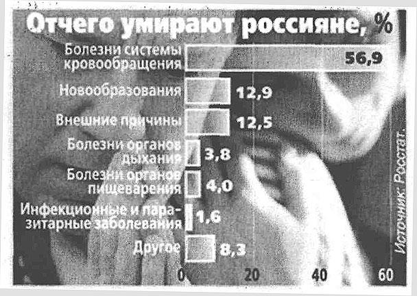 Отчего умирают россияне
