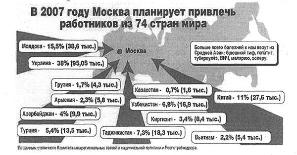 В 2007 году Москва планирует привлечь работников из 74 стран мира