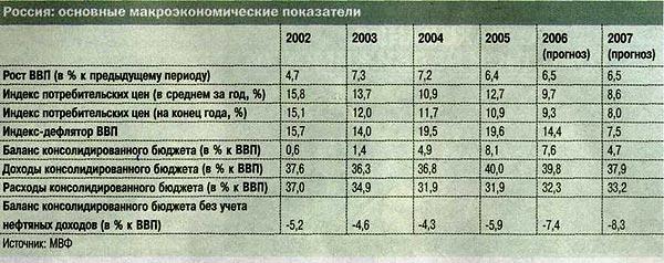 дана таблица основных макроэкономических показателей российской экономики, приведённых МВФ. о российской. докладе.