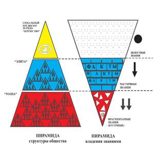 Схема распределения знаний