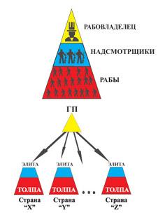 Схема управления странами и народами